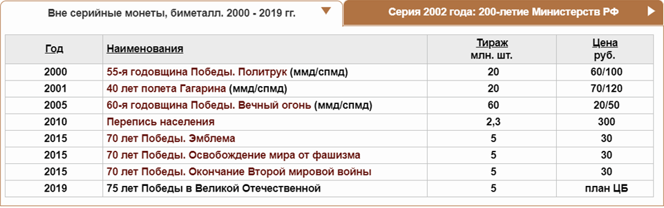 монеты 2000-2019